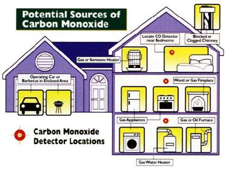 Carbon Monoxide Inspectors Toronto Lighthouse Inspections