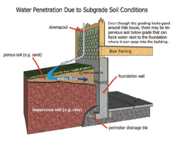 water-penetration-img